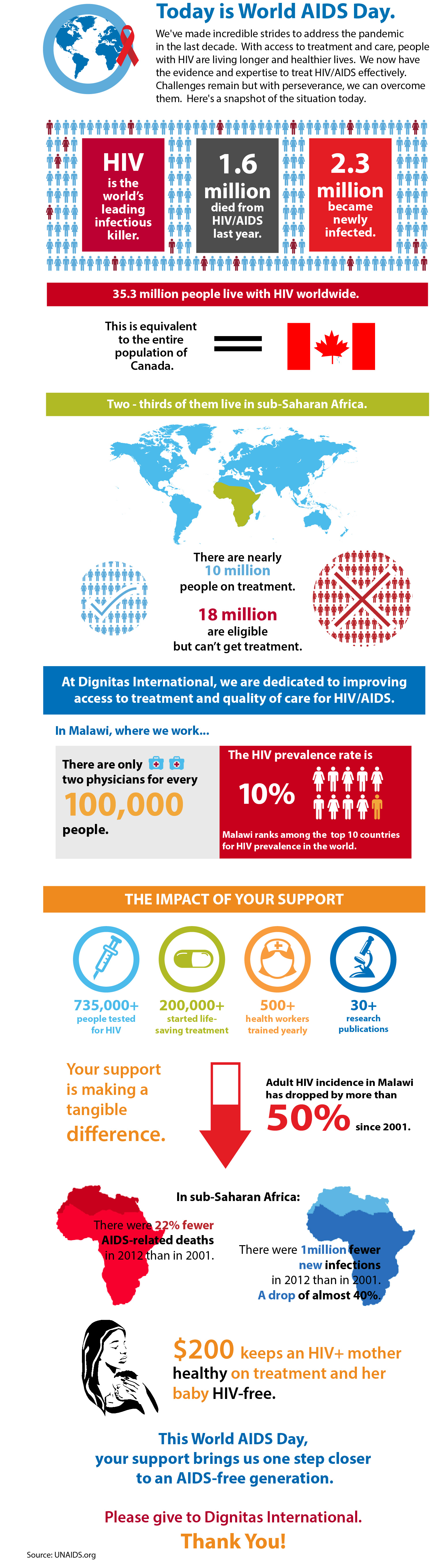 25th World AIDS Day: Infographic